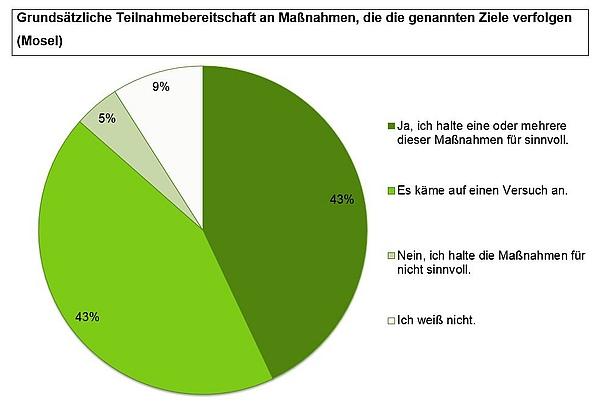 ZALF: Online-Befragung Landwirte 2016